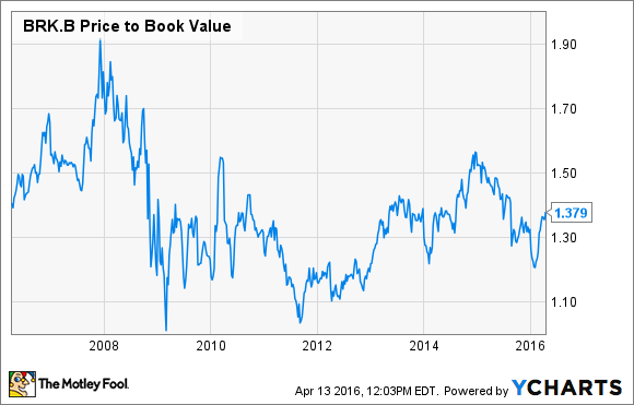 BRK.B Price to Book Value Chart
