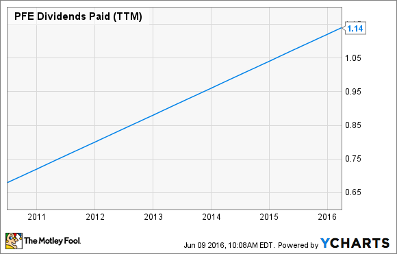 PFE Dividends Paid (TTM) Chart