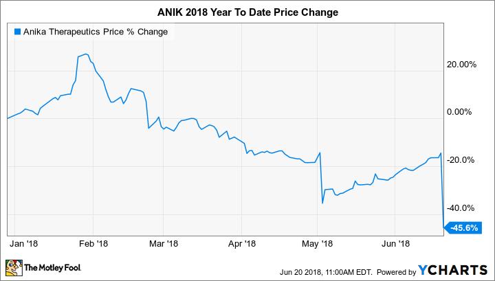 ANIK Chart