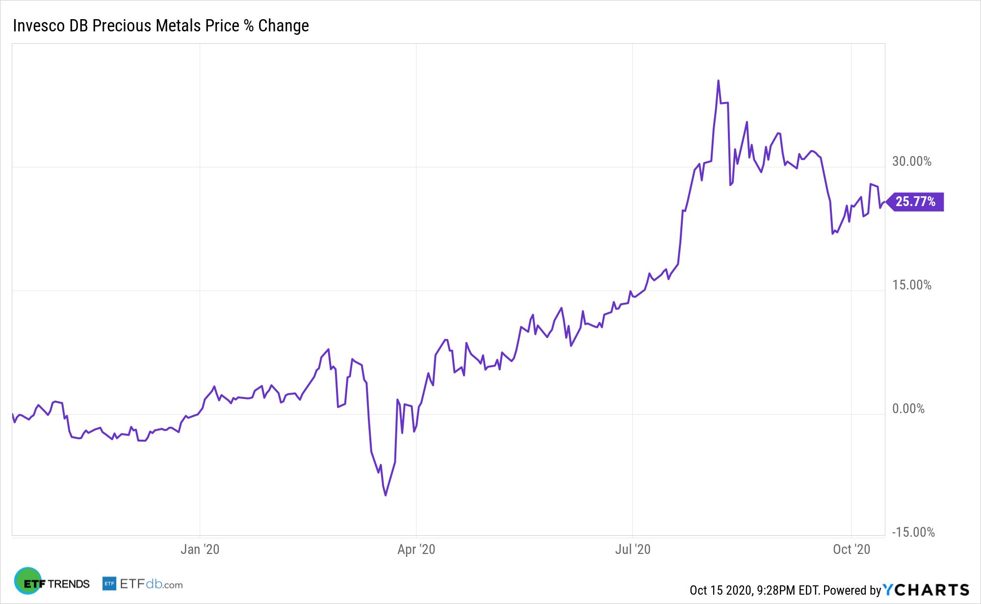 DBP Chart