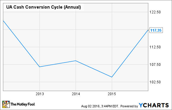 UA Cash Conversion Cycle (Annual) Chart