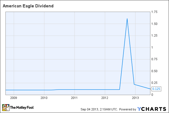 AEO Dividend Chart