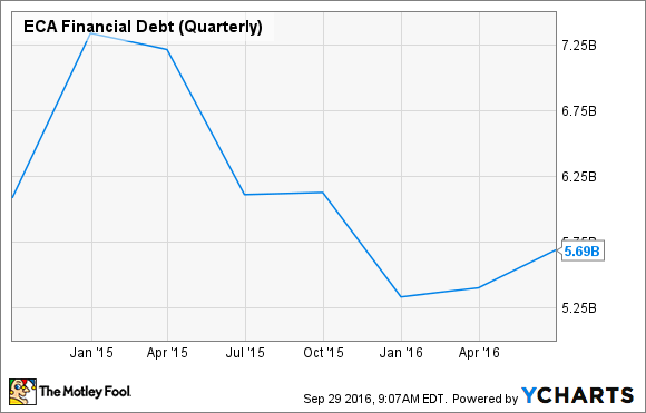 ECA Financial Debt (Quarterly) Chart