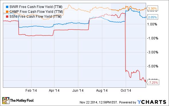 SWIR Free Cash Flow Yield (TTM) Chart