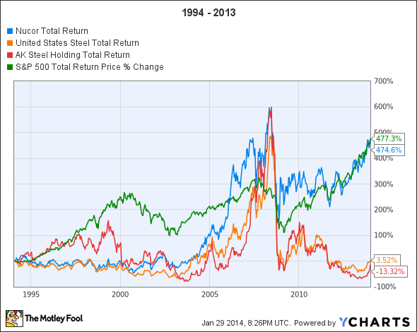 NUE Total Return Price Chart