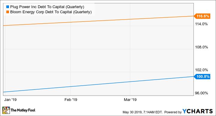 PLUG Debt To Capital (Quarterly) Chart