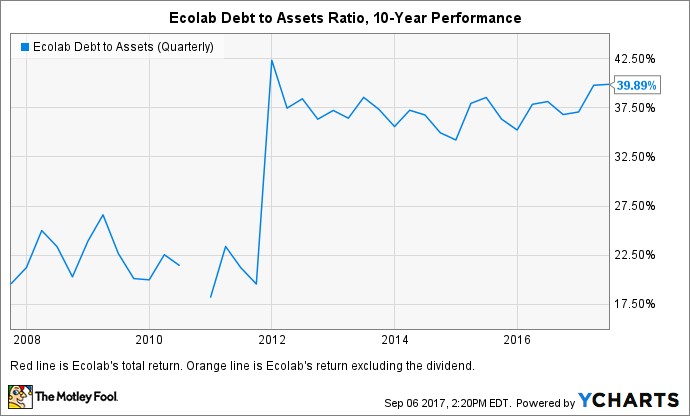 ECL Debt to Assets (Quarterly) Chart