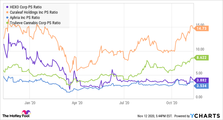 HEXO PS Ratio Chart