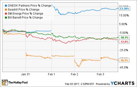OKS Price Chart