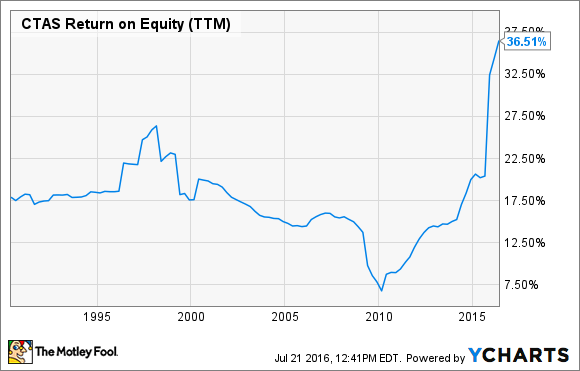 CTAS Return on Equity (TTM) Chart