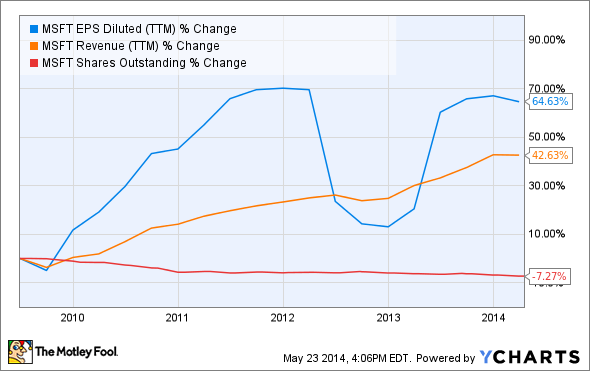 MSFT EPS Diluted (TTM) Chart