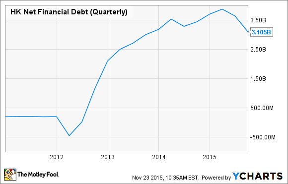 HK Net Financial Debt (Quarterly) Chart