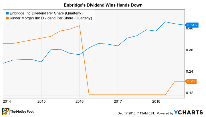 ENB Dividend Per Share (Quarterly) Chart