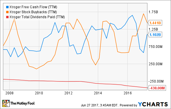 KR Free Cash Flow (TTM) Chart