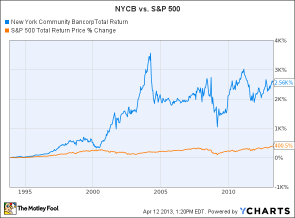 NYCB Total Return Price Chart