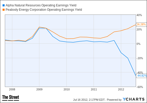 ANR Operating Earnings Yield Chart