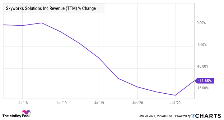 SWKS Revenue (TTM) Chart