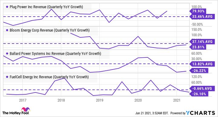 PLUG Revenue (Quarterly YoY Growth) Chart
