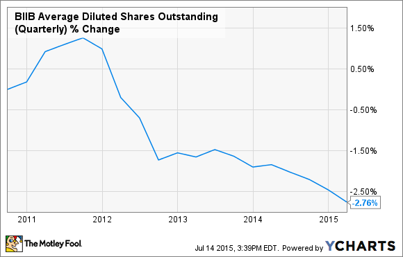 BIIB Average Diluted Shares Outstanding (Quarterly) Chart