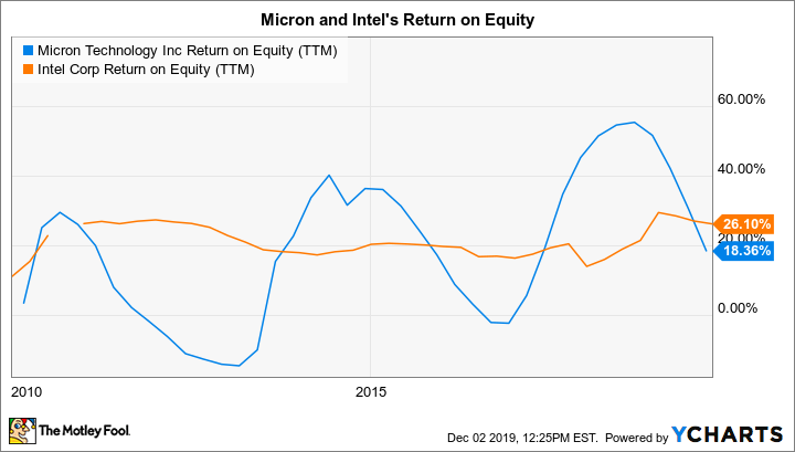 MU Return on Equity (TTM) Chart