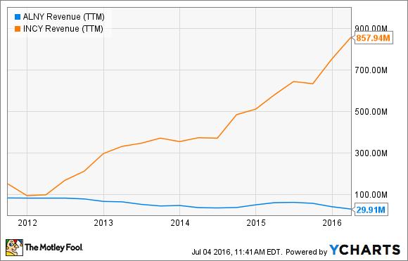 ALNY Revenue (TTM) Chart