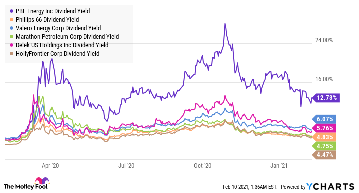 PBF Dividend Yield Chart
