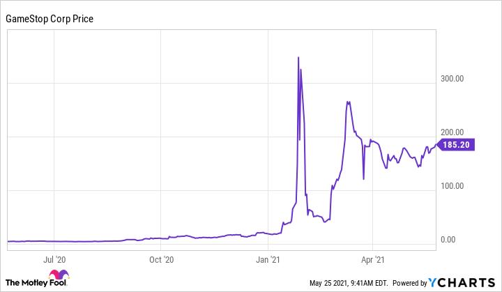GME Chart