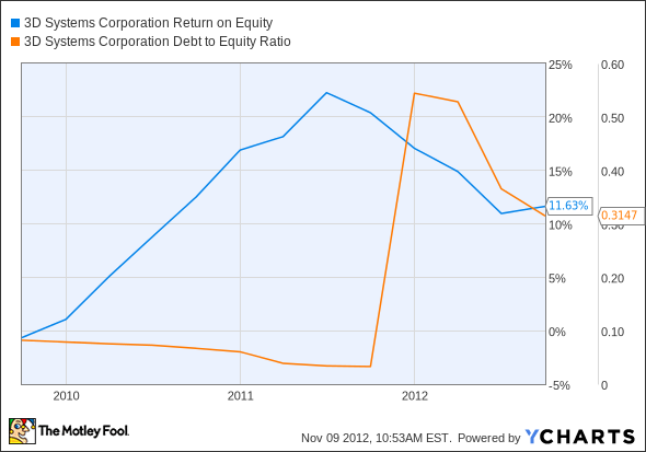 DDD Return on Equity Chart