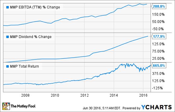 MMP EBITDA (TTM) Chart