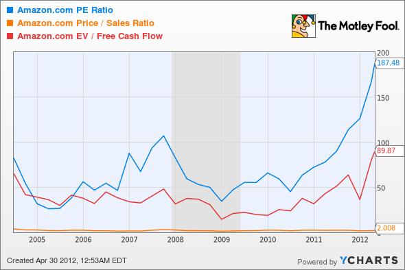 AMZN P/E Ratio Chart