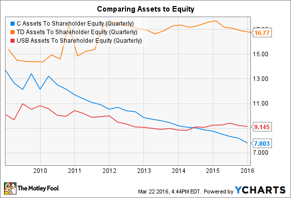 C Assets To Shareholder Equity (Quarterly) Chart