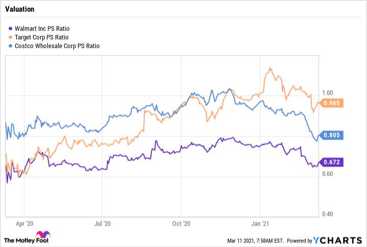 WMT PS Ratio Chart