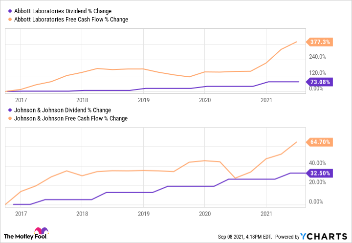 Chart showing upward trend in dividend and free cash flow of Abbott and Johnson & Johnson.