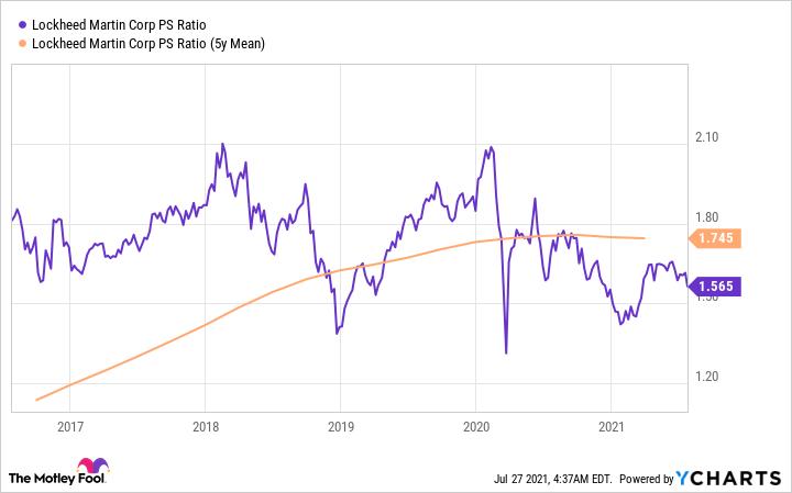 LMT PS Ratio Chart