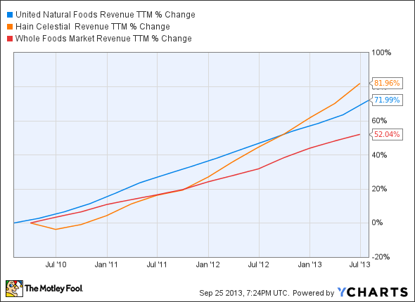 UNFI Revenue TTM Chart