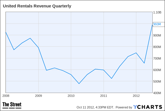 URI Revenue Quarterly Chart
