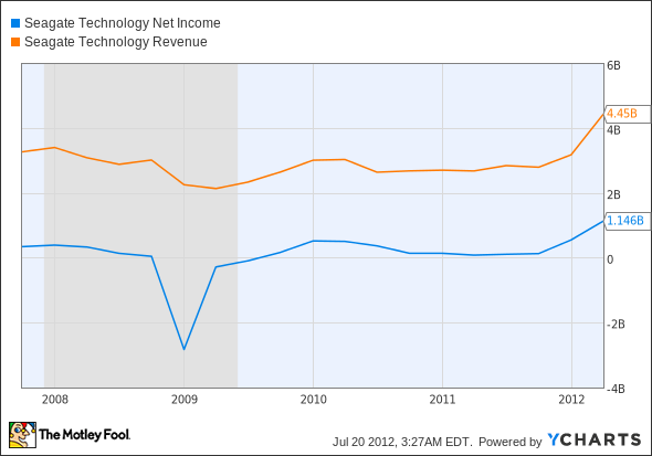 STX Net Income Chart