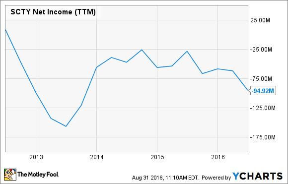 SCTY Net Income (TTM) Chart