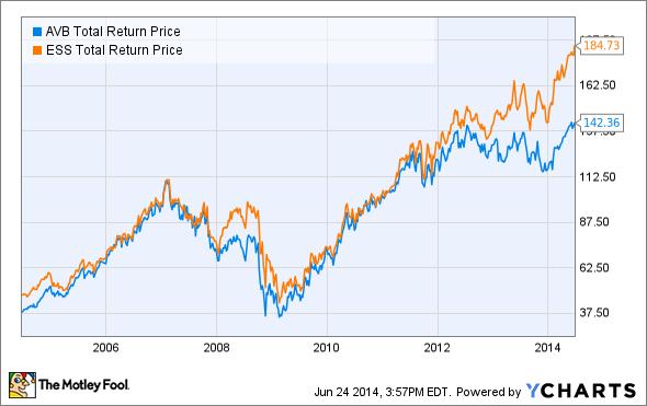 AVB Total Return Price Chart