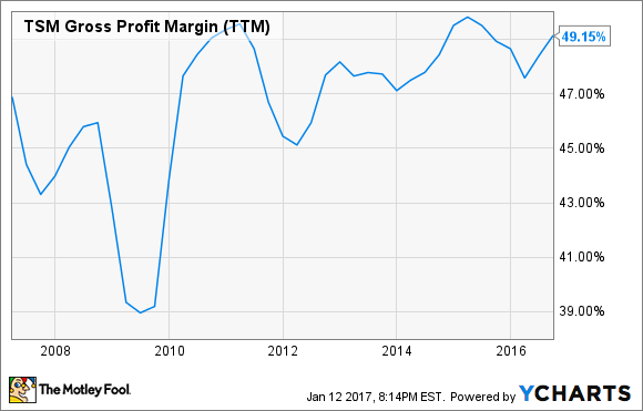 TSM Gross Profit Margin (TTM) Chart