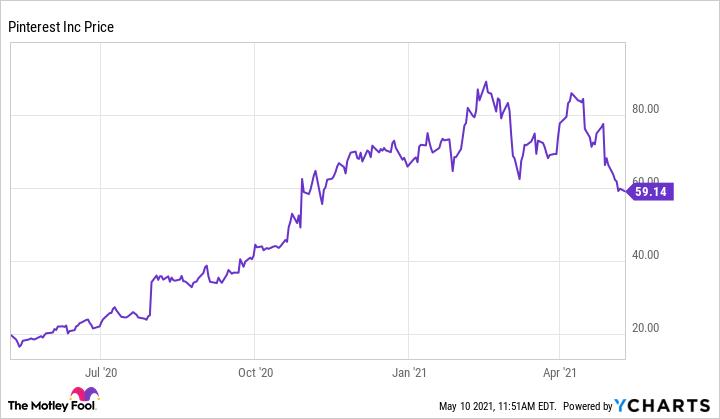 PINS Chart