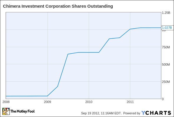 CIM Shares Outstanding Chart