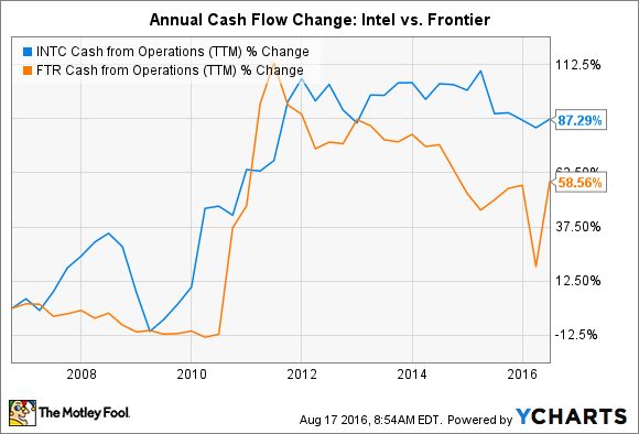 INTC Cash from Operations (TTM) Chart