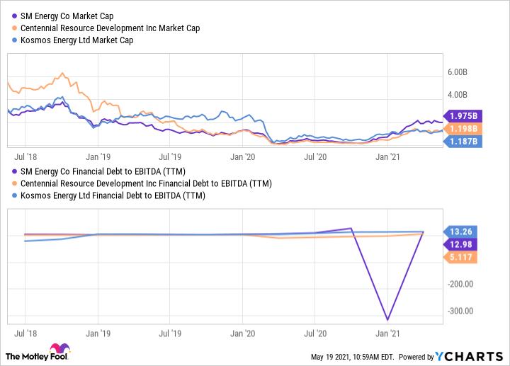 SM Market Cap Chart
