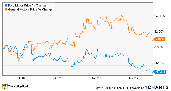 Chart shows the price change of General Motors and Ford stock from May 19, 2016 through May 19, 2017 -- the last year of Mark Fields' tenure as Ford's CEO.