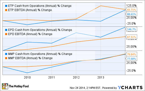 ETP Cash from Operations (Annual) Chart