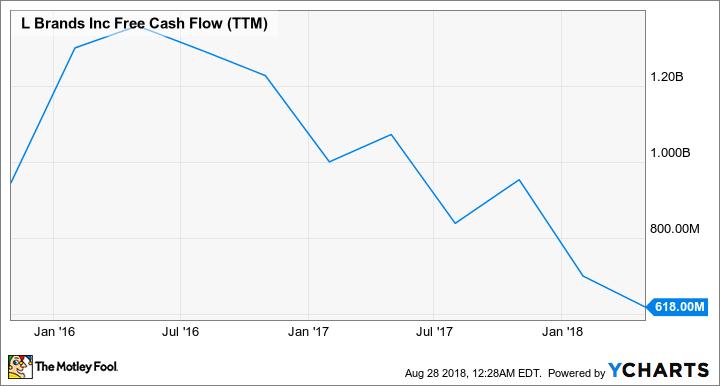 LB Free Cash Flow (TTM) Chart
