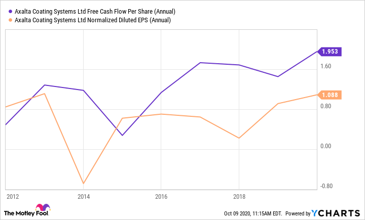 AXTA Free Cash Flow Per Share (Annual) Chart