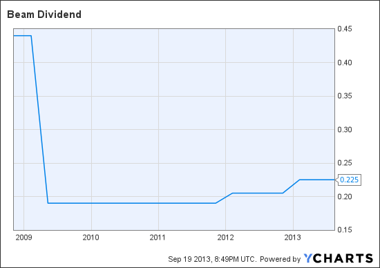 BEAM Dividend Chart