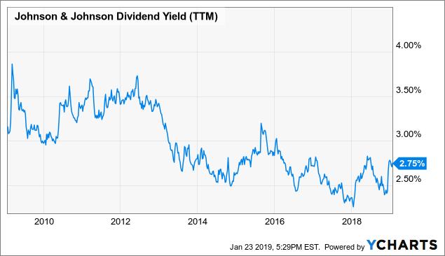 JNJ Dividend Yield (TTM) Chart